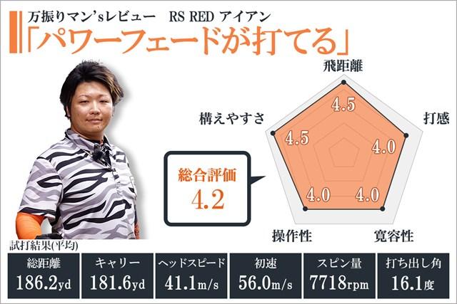 ※使用スペック/7I(ロフト角:27度)、RS RED専用スピーダー エボリューション for PRGR(硬さS/M-43・約53g)