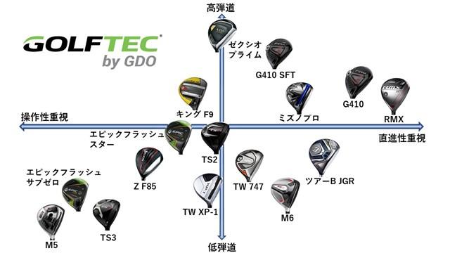 縦軸は弾道の高低差、横軸は操作性と直進性で配置