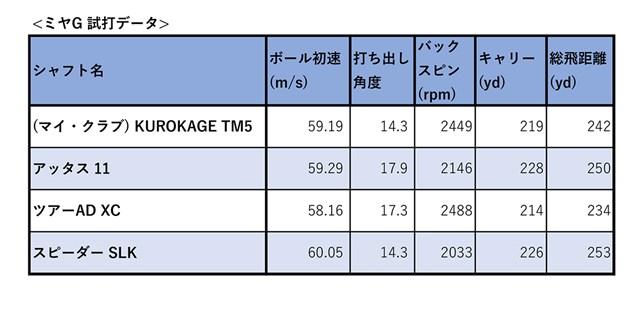 今回の3モデルの試打データを比較 ※ヘッドはすべてテーラーメイド「M5」
