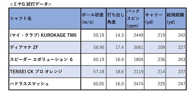 今回の4モデルを試打データで比較 ※ヘッドはすべてテーラーメイド「M5」