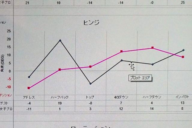 左手首のヒンジ角の推移(赤線:プロ、黒線:受講者)。数値が高いほど手のひら側に折れている
