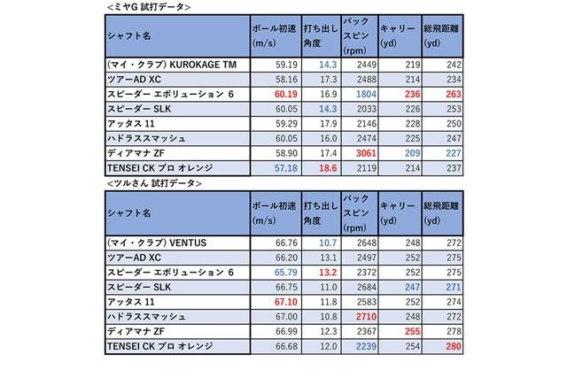 ミヤGとツルさんの試打データまとめ。赤文字が最高値、青文字が最低値となっている