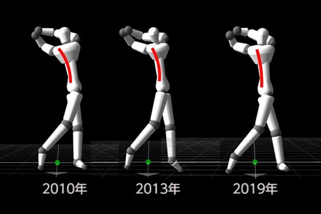 フィニッシュでの背中の反りが少なくなり、腰にかかる負荷も軽減しています