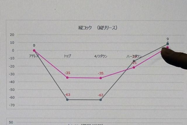 プロ(赤線)と受講者(黒線)の左手首のコックの動き。グラフの形状は似ていますが…
