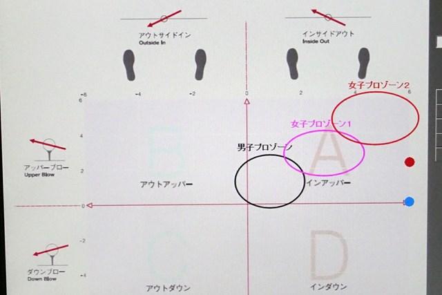 表からはみ出る(赤点と青点)ほどの強いインサイドアウト軌道