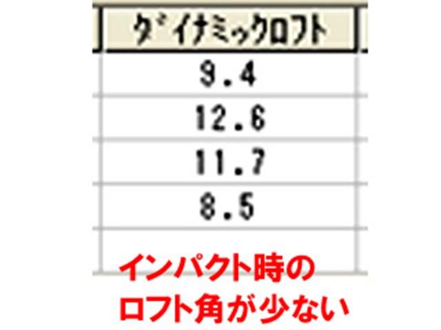 宮田さんダイナミックロフト