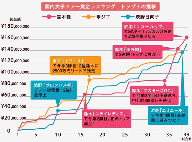 2019年国内女子ツアー賞金ランキングトップ3の推移