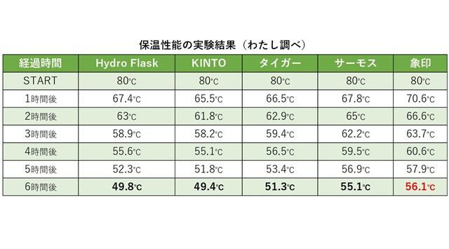 6時間計測すると、1位と5位で約7℃の差が…!