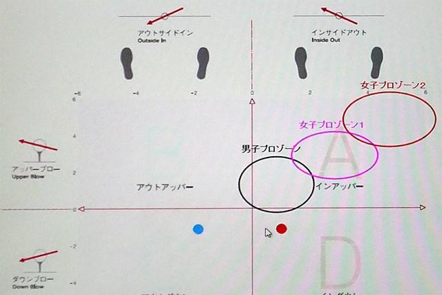 青点が沼田さんのクラブ軌道。十分な飛距離を得られず引っかかるリスクが高い