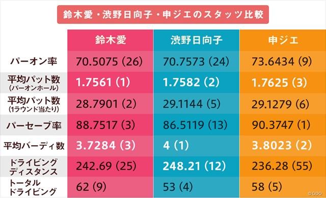 鈴木愛、渋野日向子、申ジエの成績比較