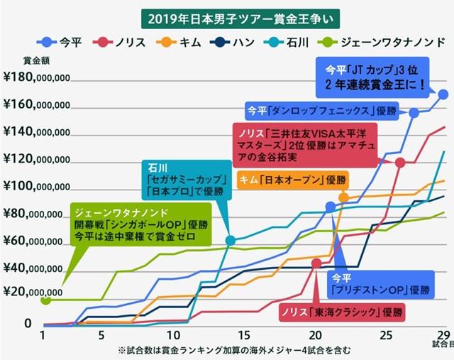 2019年日本男子ツアーは賞金ランクトップが激しく入れ替わった