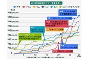 2019年 ゴルフ日本シリーズJTカップ 最終日 2019年日本男子ツアー賞金ランキング推移