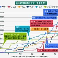 2019年日本男子ツアーは賞金ランクトップが激しく入れ替わった 2019年 ゴルフ日本シリーズJTカップ 最終日 2019年日本男子ツアー賞金ランキング推移