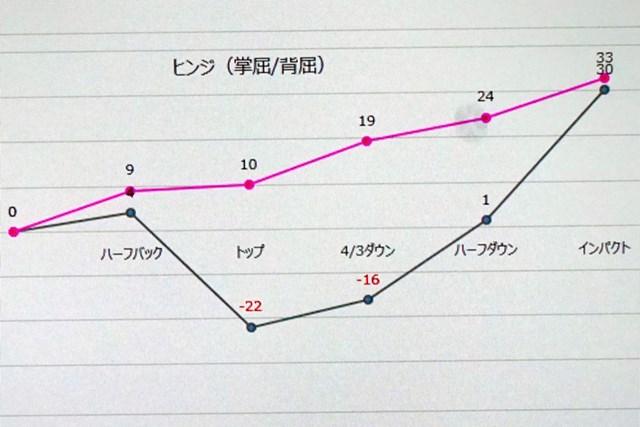 左手首のヒンジの動きをグラフ化。赤線がプロ、黒線が受講者