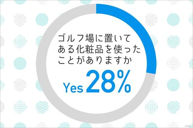 「YES」は28%! 意外と少ない…