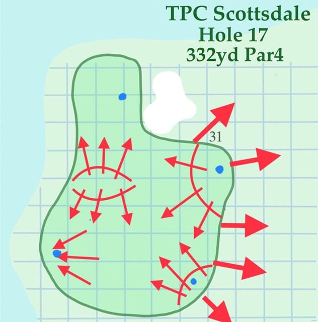 2020年 ウェイストマネジメント フェニックスオープン 事前 TPCスコッツデール18番 左奥にピンが切られると、難度が圧倒的に増す
