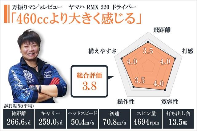 ヤマハ RMX 220を万振りマンが試打「460ccより大きく感じる」【クラブ試打 三者三様】