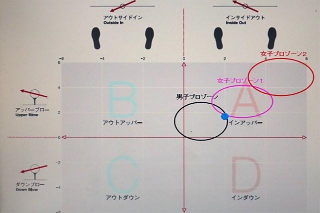フックに悩む人の要チェックポイントはココ インパクトのヘッド挙動は「男子プロゾーン」で、上級者レベル(表上の青点)