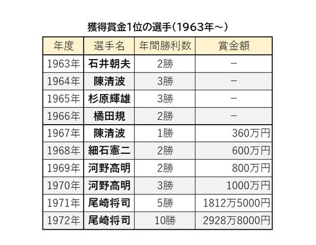 獲得賞金1位の選手 ※1963年~
