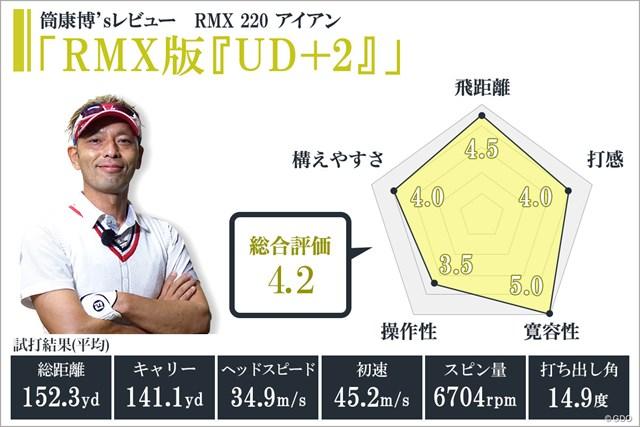 RMX 220 アイアンを筒康博が試打「RMX版『UD+2』」