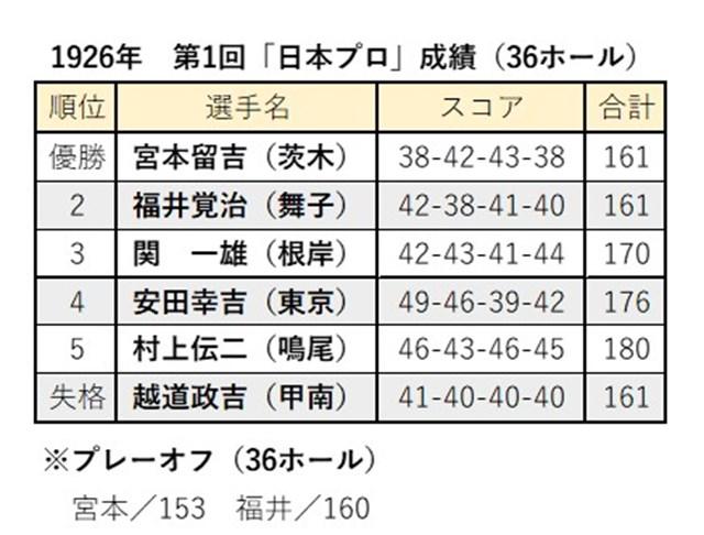 第1回「日本プロ」成績 第1回「日本プロ」成績