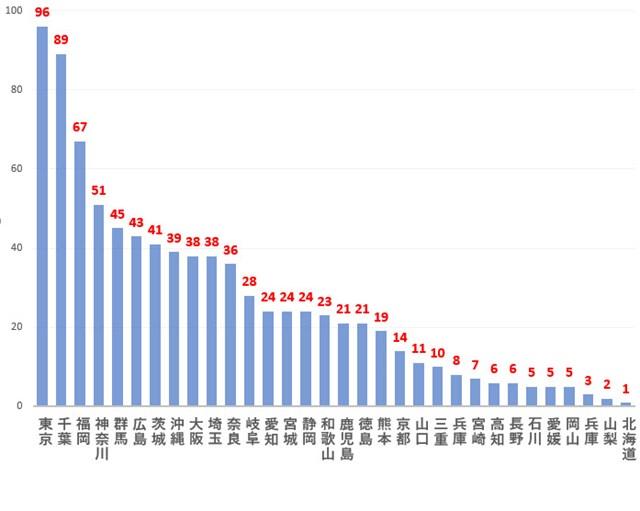2020年 ご当地プロの活躍男子グラフ 2000年以降、47都道府県別の賞金ランク65位以内の人数(縦:人数)