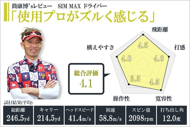 SIM MAX ドライバーを筒康博が試打「使用プロがズルく感じる」