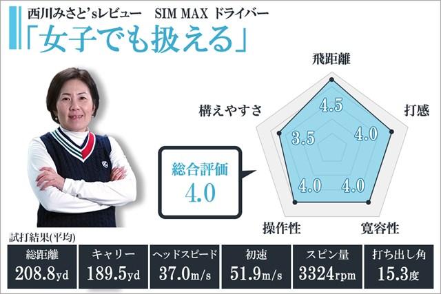 SIM MAX ドライバーを西川みさとが試打「女子でも扱える」