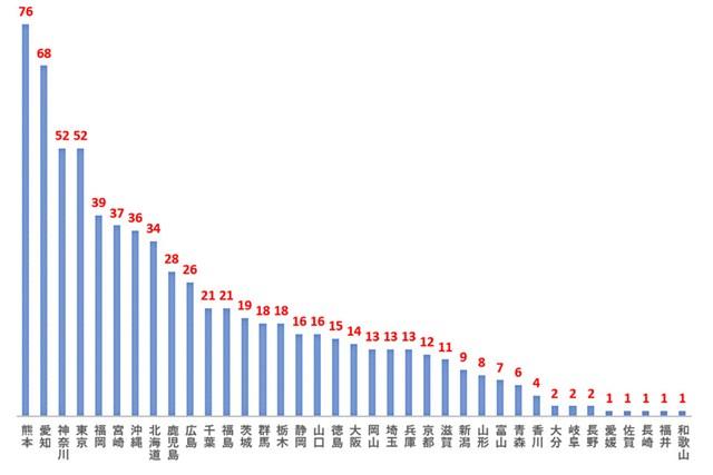 2020年 ご当地プロの活躍 女子グラフ 2000年以降、47都道府県別の賞金ランク50位以内の人数(縦:人数)