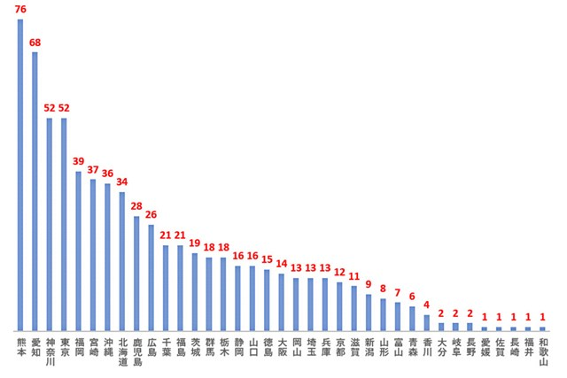 2000年以降、47都道府県別の賞金ランク50位以内の人数(縦:人数)