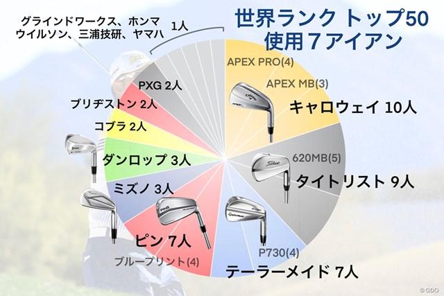 世界ランクトップ50(2020年4月)が使う7アイアンのメーカー別内訳。モデル別トップの「620MB」をはじめマッスルバックモデルも多い