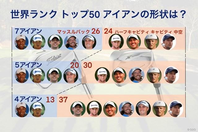 世界ランクトップ50の形状別使用アイアン 世界ランクトップ50(2020年4月)の選手が使うアイアンは選手だけでなく番手によっても形状が異なる