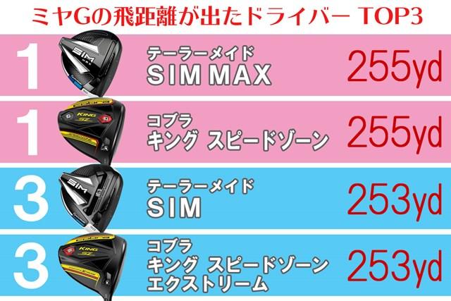 ミヤGの飛距離ランキングは、テーラーメイドとコブラのドライバーが上位を占めた