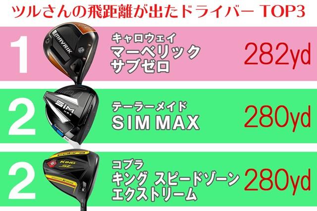 ツルさんの1位はハードヒッター向けの「マーベリック サブゼロ」。現在のエースドライバーである「SIM MAX」が2位にランクインした