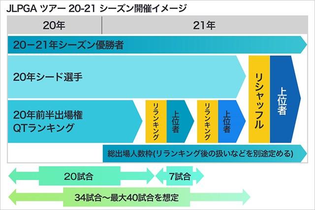 2020年 JLPGA20-21年開催イメージ JLPGAツアー20-21年シーズン開催イメージ