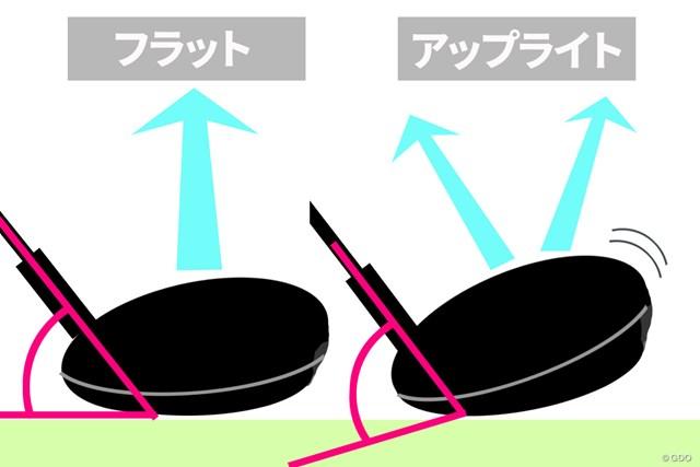 ライ角の違いでソールした際の接地面積が変わる