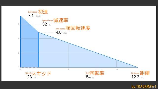 シグマ2 パターを筒康博が試打「1インチ長めがおすすめ」 ※スキッド:打ち出し直後の横滑り状態の距離