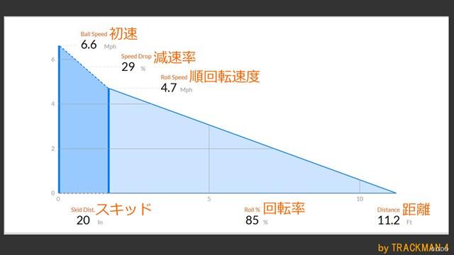 シグマ2 パターを万振りマンが試打「唯一無二の打感」 ※スキッド:打ち出し直後の横滑り状態の距離