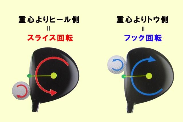 インパクト時にヘッドとボールの重心位置がズレると「ギア効果」が生じる