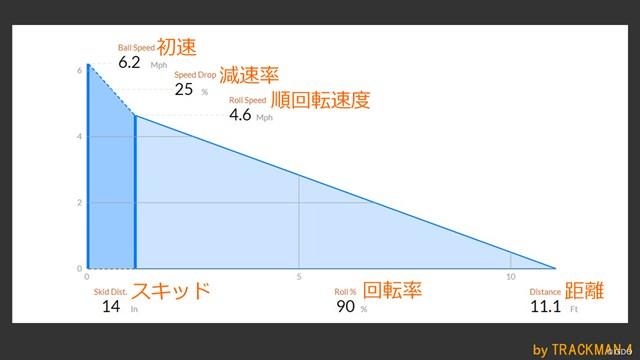 スパイダー S パターを西川みさとが試打「10年前よりつかまる」 ※スキッド:打ち出し直後の横滑り状態の距離