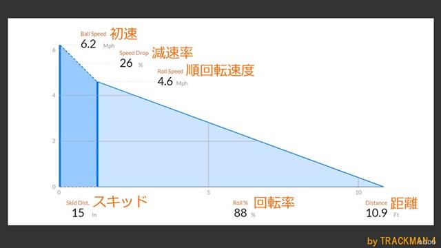 スコッティキャメロン PHANTOM X パターを万振りマンが試打「『5』だけ特筆した印象」 ※スキッド:打ち出し直後の横滑り状態の距離
