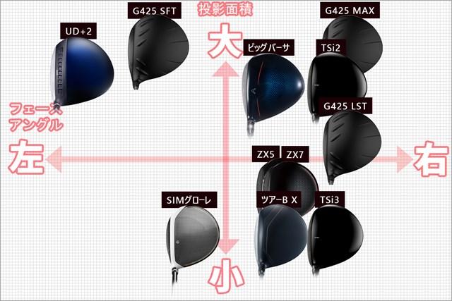"""クラブは""""顔""""が命! 2020秋の最新ドライバーを見比べ隊 投影面積の大小(上下)とフェースアングル左右(左右)で表示"""