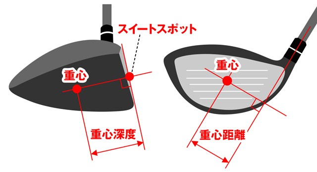 G425ドライバーはどう変わった? 実測データで進化をひも解く 【図1】 重心距離と重心深度