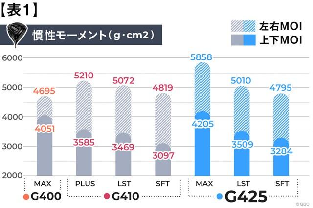 """どれ選ぶ? 人気のG425を""""買い替え視点""""でデータ解析"""
