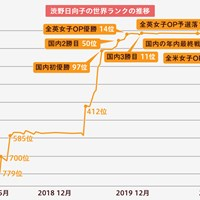 渋野日向子の世界ランクの推移
