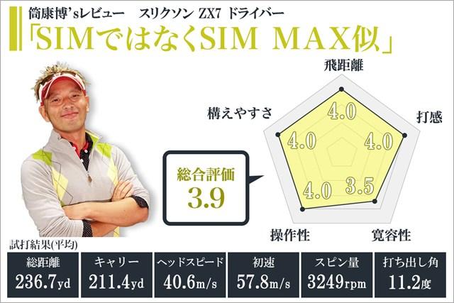 スリクソン ZX7 ドライバーを筒康博が試打「SIMではなくSIM MAX似」