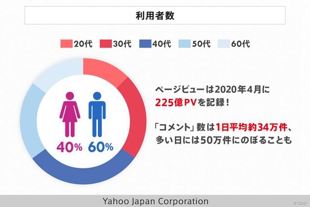 Yahoo!ニュース利用者数 Yahoo!ニュースの利用者は多岐にわたる