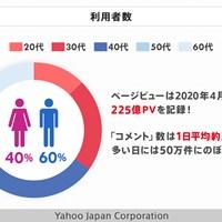 Yahoo!ニュースの利用者は多岐にわたる Yahoo!ニュース利用者数