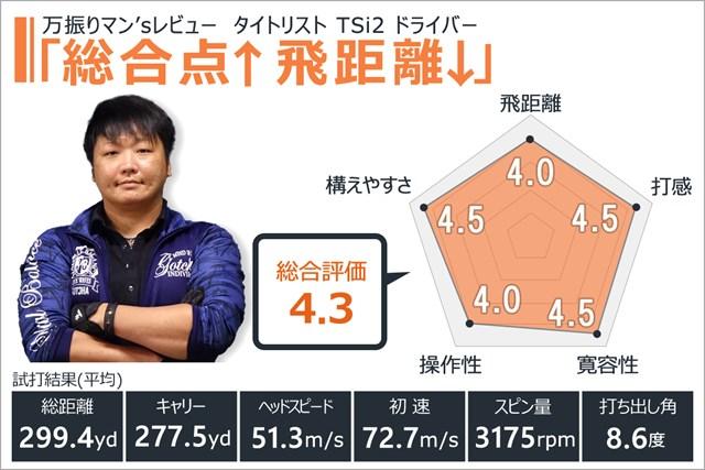 タイトリスト TSi2 ドライバーを万振りマンが試打「総合点↑飛距離↓」