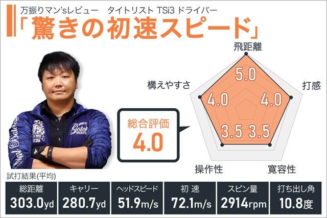 タイトリスト TSi3 ドライバーを万振りマンが試打「驚きの初速スピード」